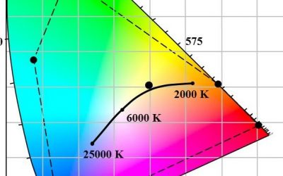 Controlling Multicolor LED Luminaires