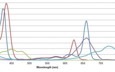Horticultural Lighting Metrics