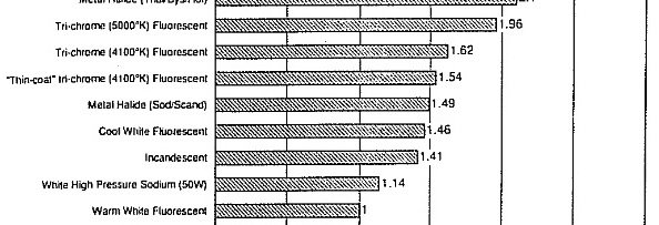 Mesopic Photometry and Statistics