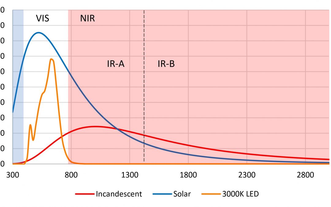 The Science of Near-Infrared Lighting