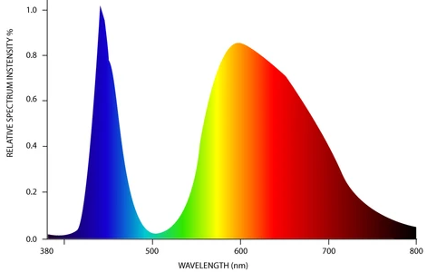 Defining Photosynthetic Photon Efficacy